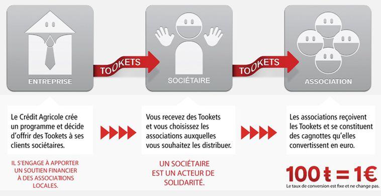 Procédé-Tookets-Spasejunkbayonne